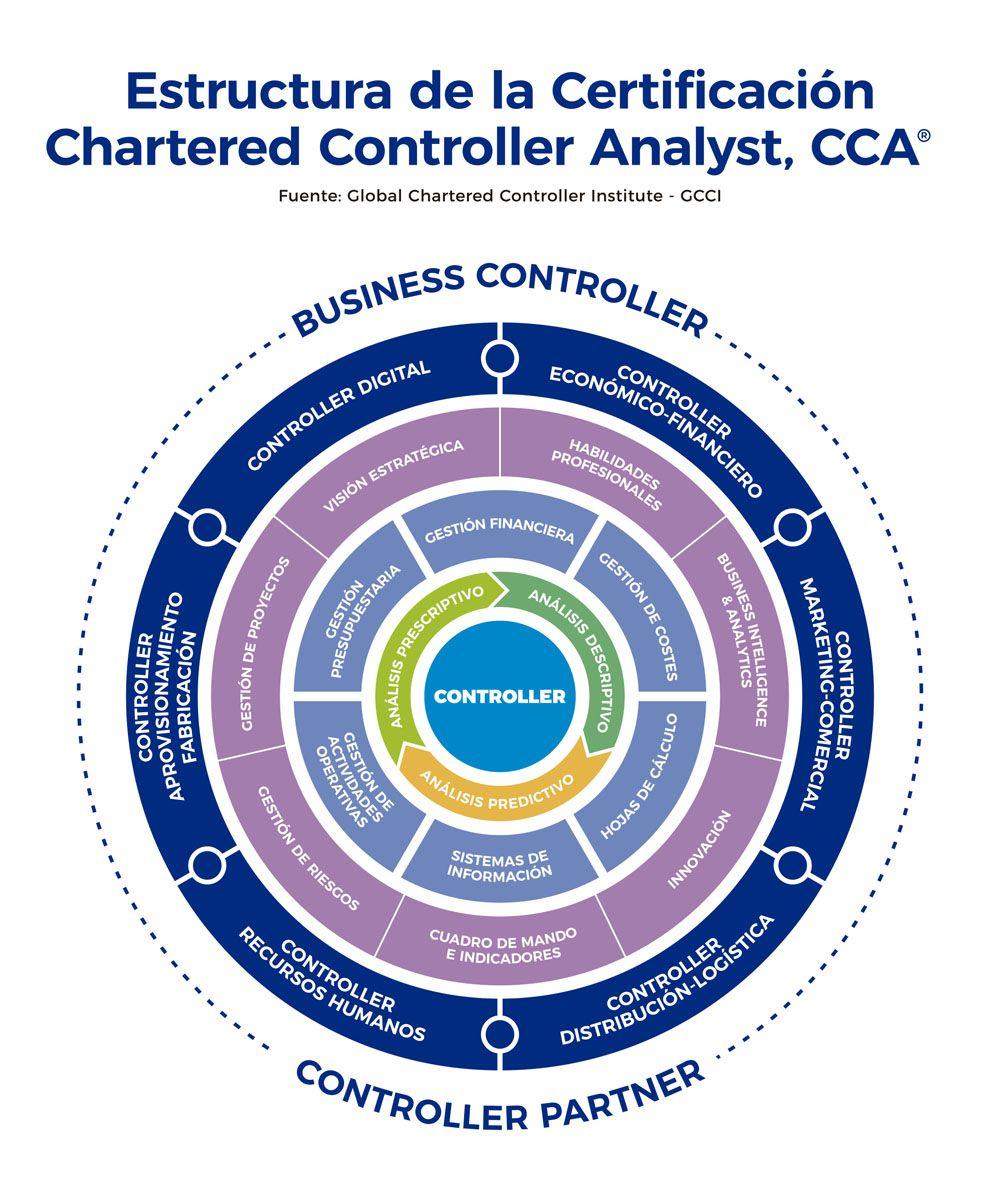 Estructura de la certificacion CCA para formación de controllers