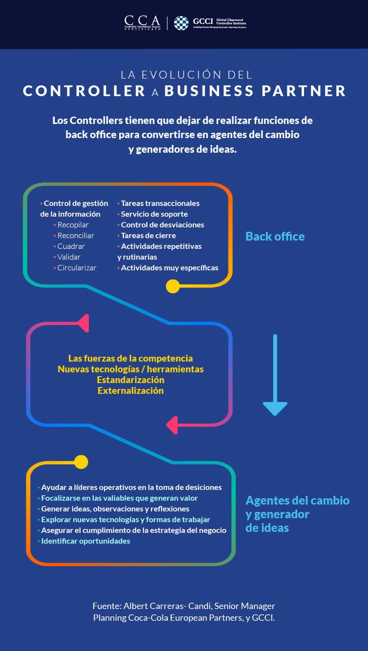 Infografía Control de Gestión > La evolución del Controller a Business Partner