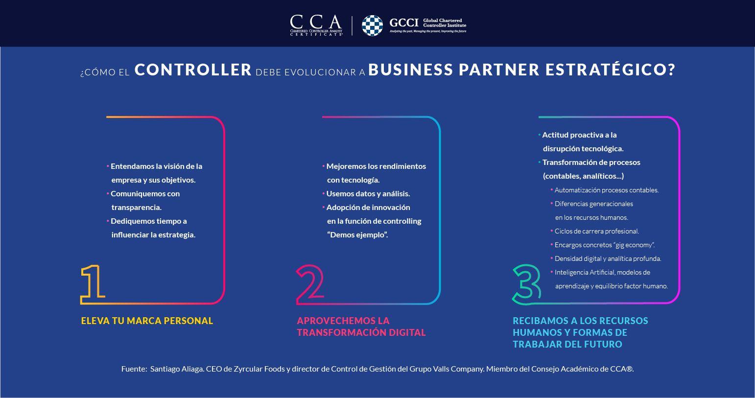 Infografía de Control de Gestión: Cómo el Controller debe evolucionar a Business Partner Estratégico