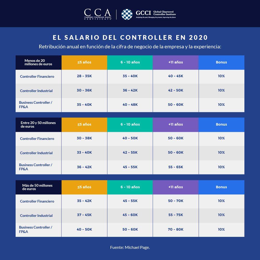 Salario del profesional controller de gestión / control de gestión en el 2020