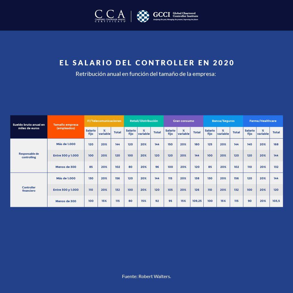 Salario del controller en 2020 según informe de la consultora Robert Walters