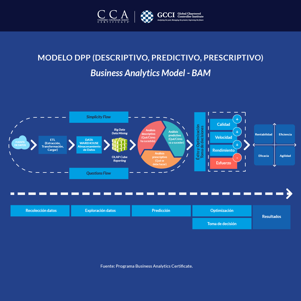InfografIa - El poder del dato en el control de gestión (formación en Business Analytics)